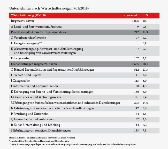 Grafik_Wirtschaftsstruktur_01