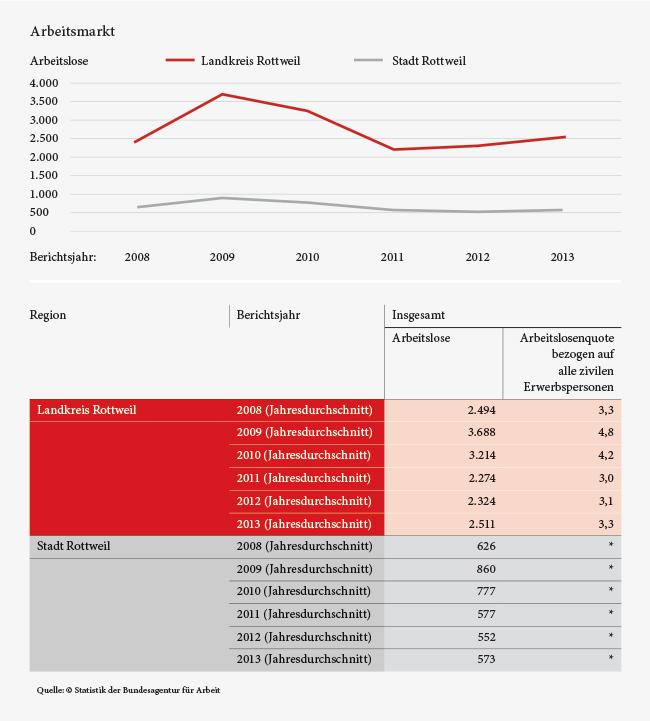 Grafik_Wirtschaftsstruktur_04