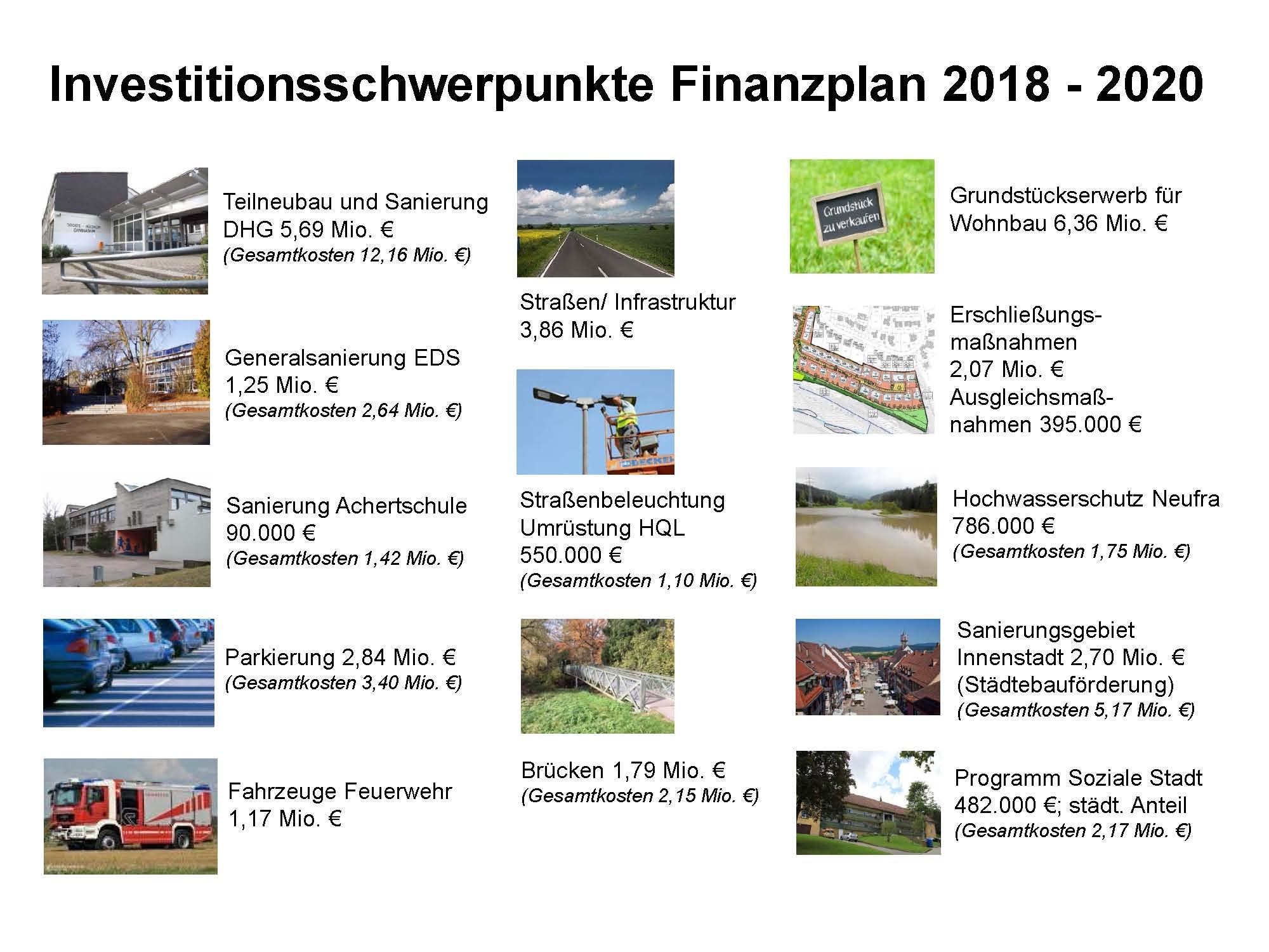 Haushalt 2017 im Überblick