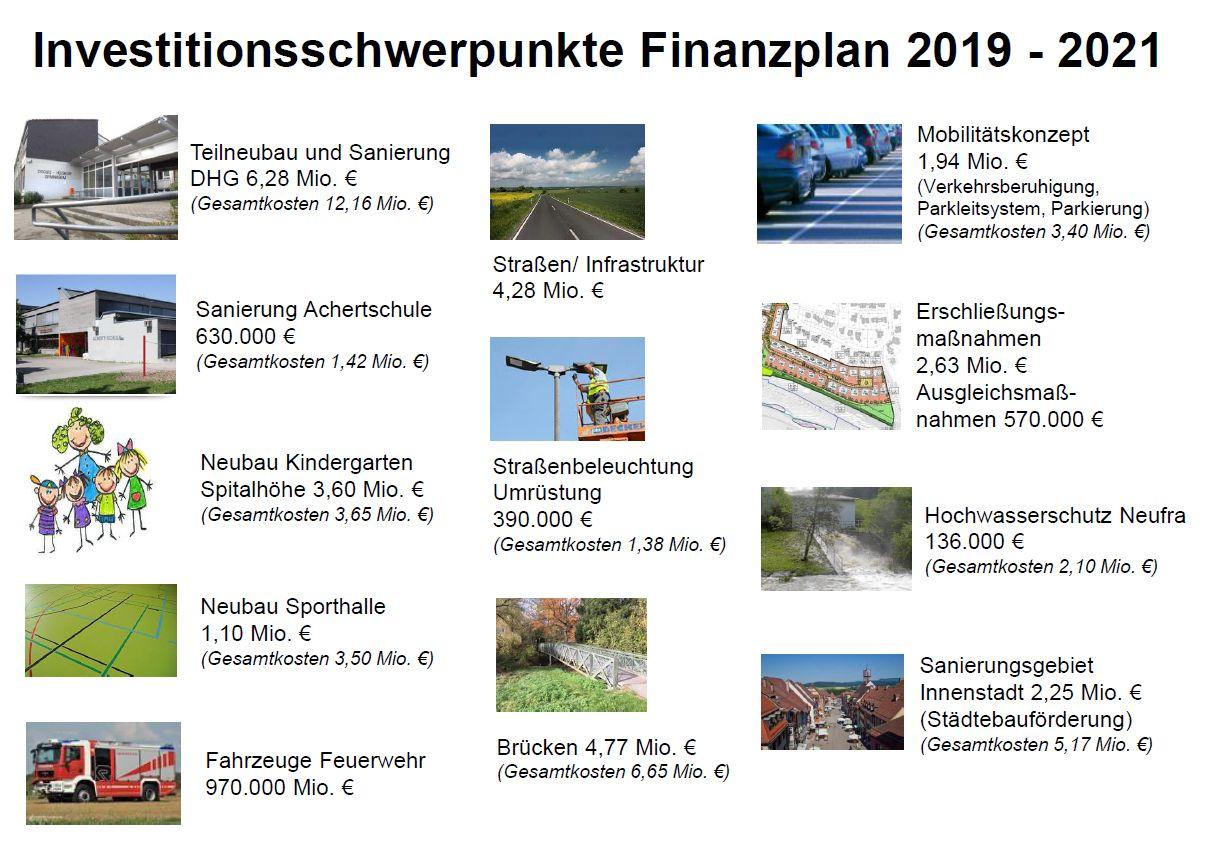 Haushalt 2018 im Überblick