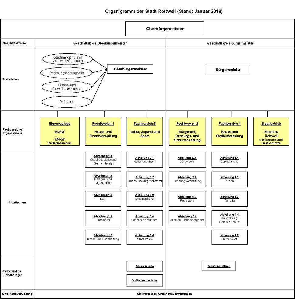 Organigramm Stadtverwaltung Rottweil