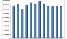 Entwicklung der Gewerbesteuer in Rottweil